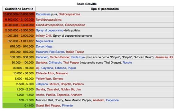 Scala Scoville (http://it.wikipedia.org/wiki/Scala_di_Scoville)
